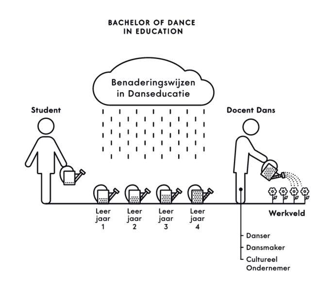 Benaderingswijzen in Danseducatie